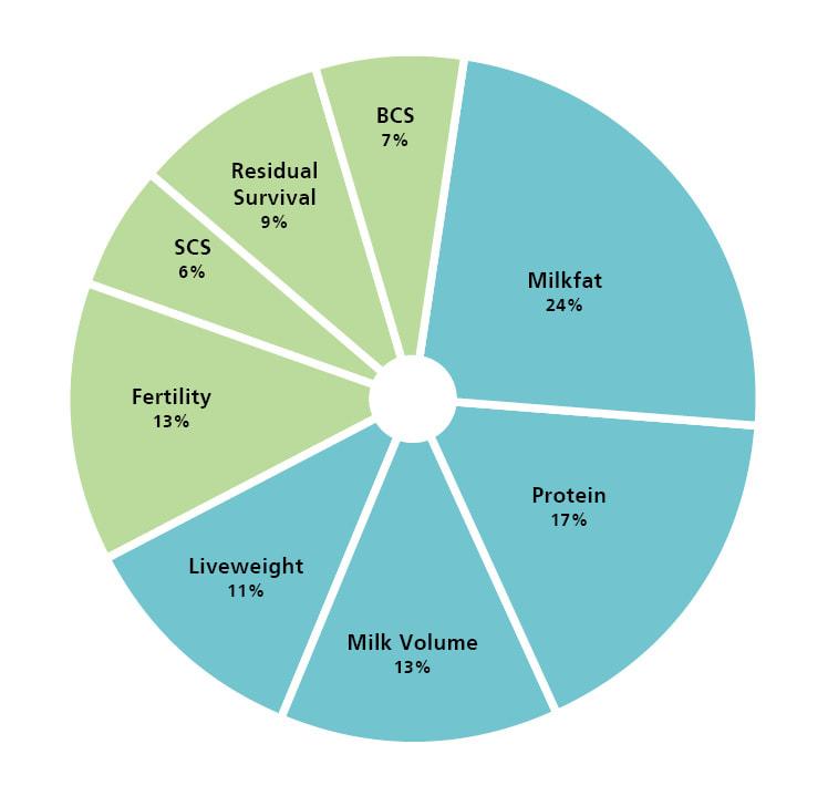 Dairy NZ BW Graph
