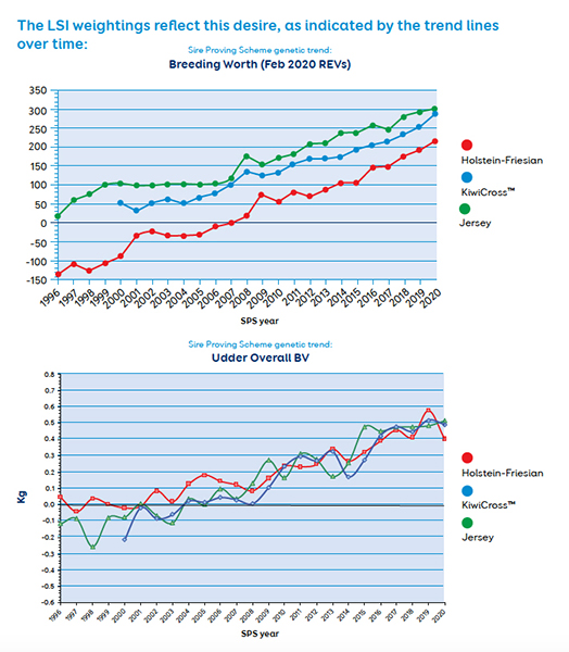 LIC Breeding Worth Udder Overall Dairy Cows